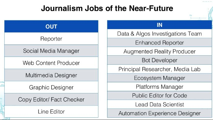 Nuevas profesiones, según la predicción de @amywebb en ONA 16