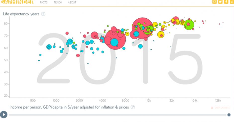 Gapminder: fue una propuesta rupturista de visualización de datos