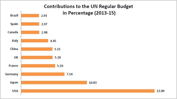 presupuesto naciones unidas